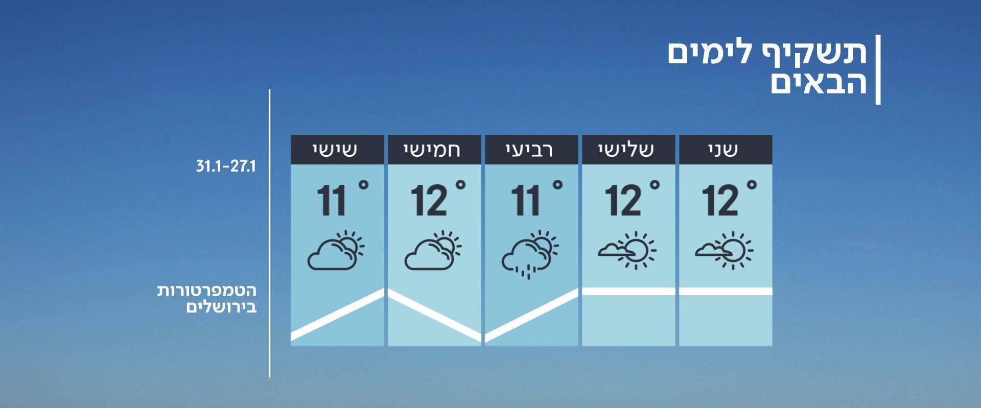 התחזית 26.01.20: בדרך להתחממות, אבל הלילה עדיין קר