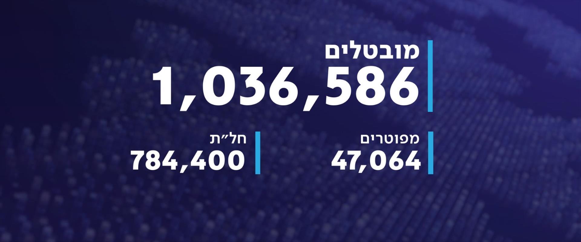 אבטלה בישראל