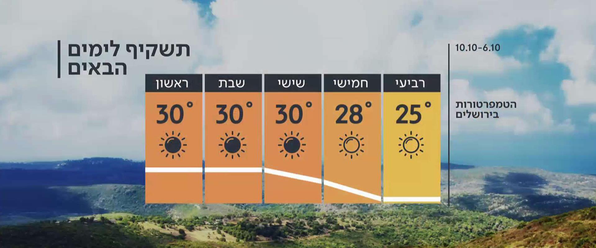 התחזית 05.10.21: לקראת התחממות בסוף השבוע