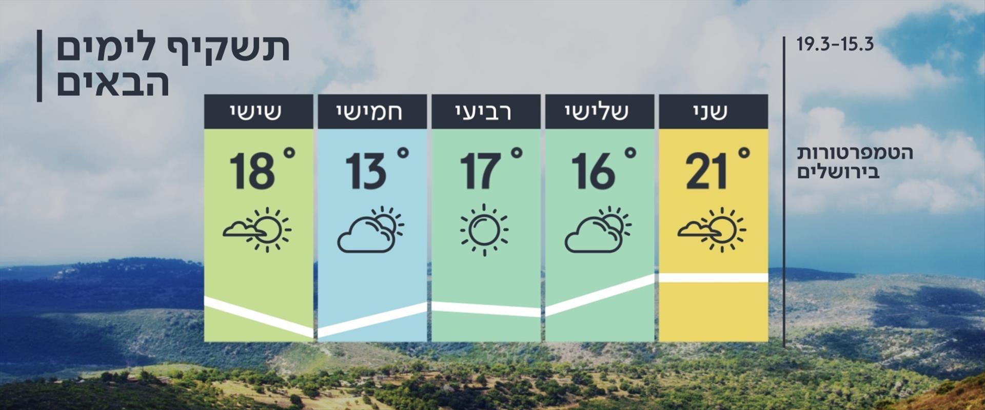 התחזית: מעונן חלקית עם עלייה בטמפרטורות