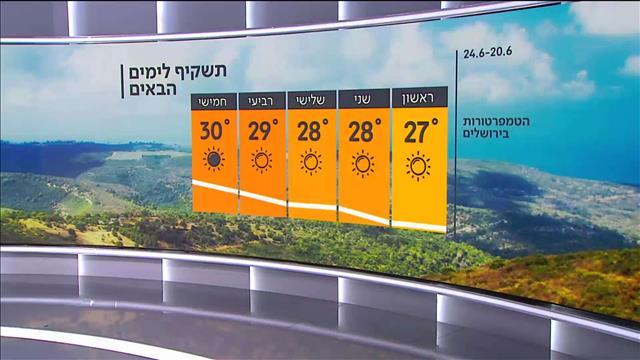 תחזית מזג האוויר 19.6.21