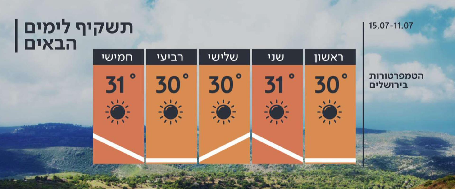 התחזית 10.07.21: בלי שינוי בטמפרטורות