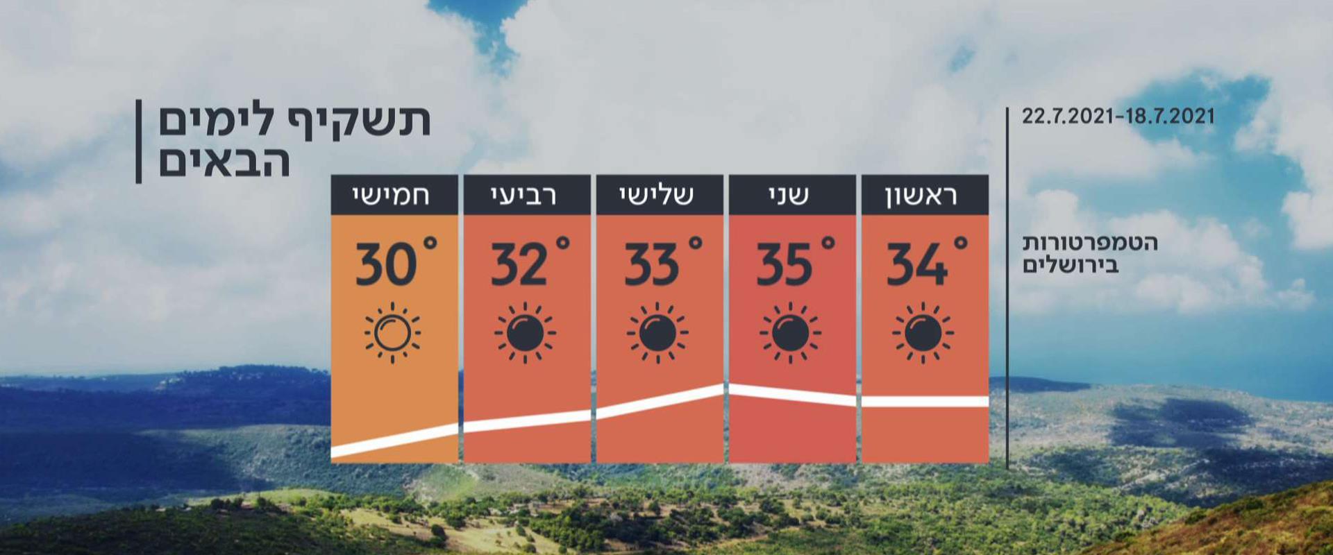 תחזית מזג האוויר, 17.7.21