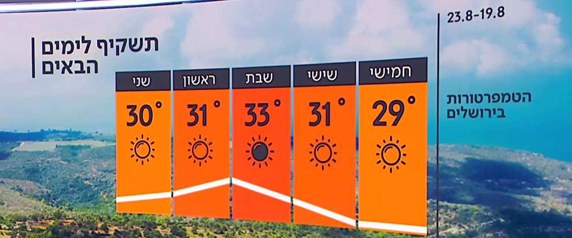 התחזית 18.08.21: התחממות בסוף השבוע